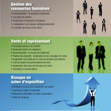 Formation vente et représentation, Chicoutimi, Dominic Marcil